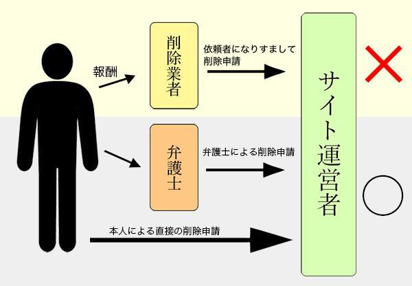 非弁行為の説明図