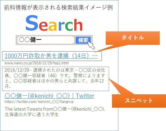 前科検索結果事例