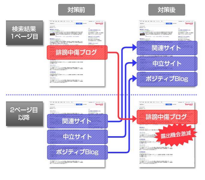 逆SEO対策概念図