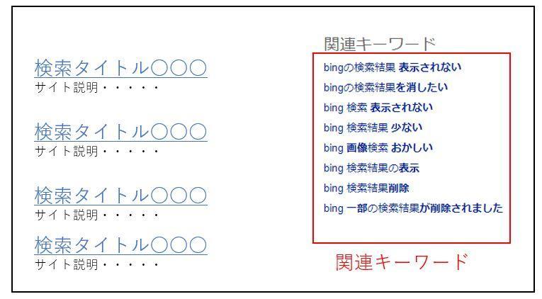 Bing関連キーワード