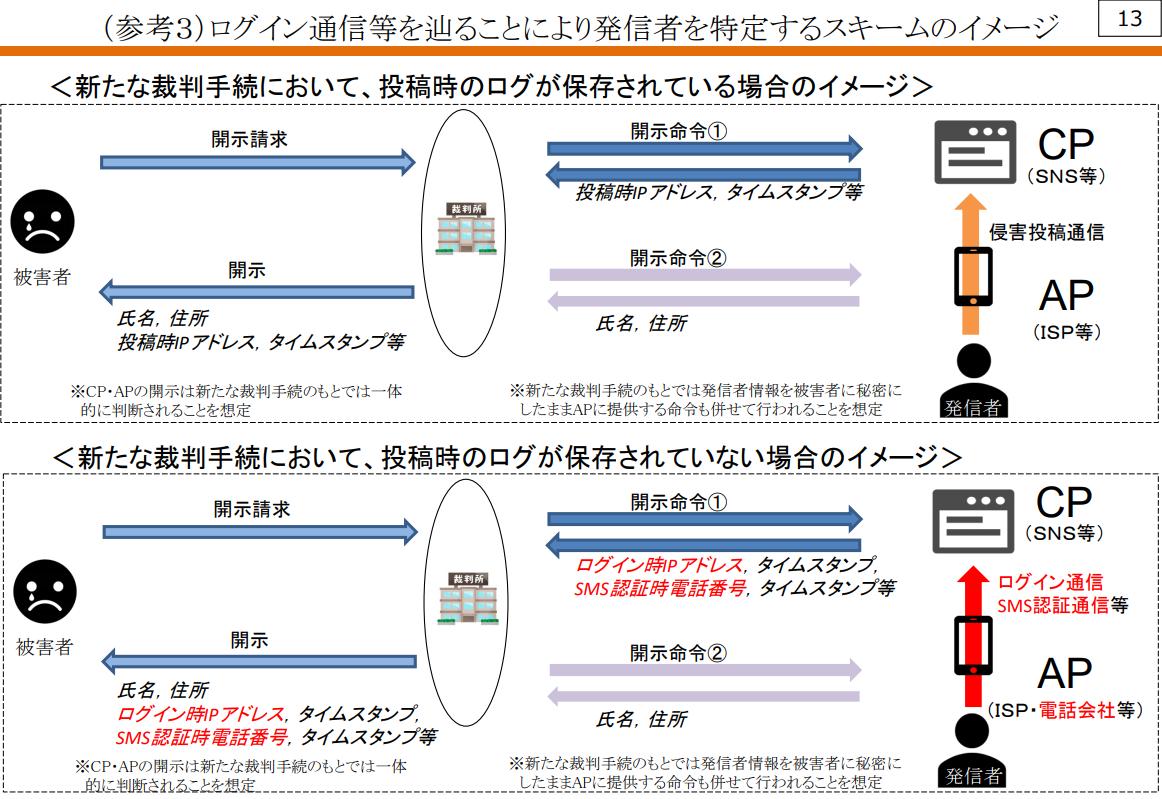 新しい発信者情報開示制度のイメージ